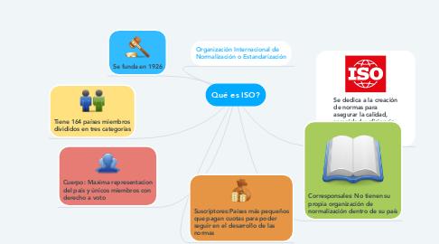 Mind Map: Qué es ISO?