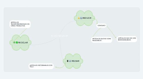 Mind Map: EL USO DE LAS 3R