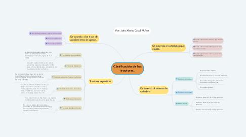Mind Map: Clasificación de los tractores.