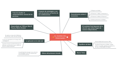 Mind Map: EL DILEMA DEL PRISIONERO