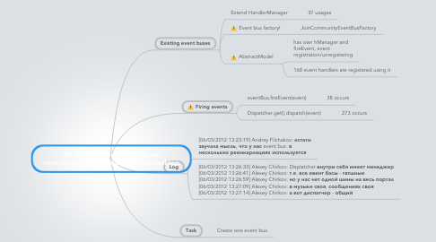 Mind Map: OL-21443 Вычистить старый неиспользуемый код из one-gwt-desktop