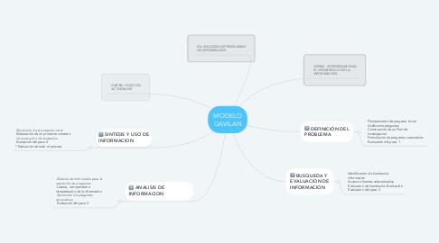 Mind Map: MODELO GAVILAN