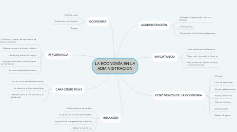 Mind Map: LA ECONOMÍA EN LA ADMINISTRACIÓN