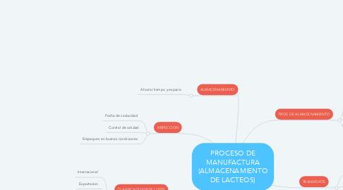 Mind Map: PROCESO DE MANUFACTURA (ALMACENAMIENTO DE LACTEOS)