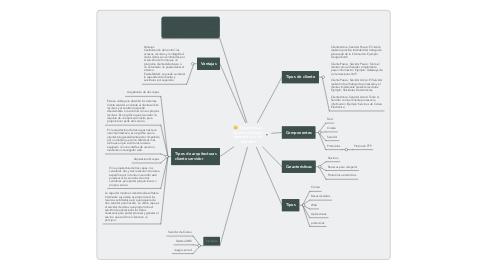 Mind Map: Arquitectura Cliente-servidor- ejemplo red de Internet