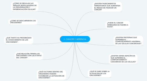 Mind Map: II. CÁNCER Y HERENCIA