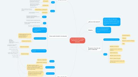 Mind Map: Intervención del Psicólogo educativo en contexto educativo