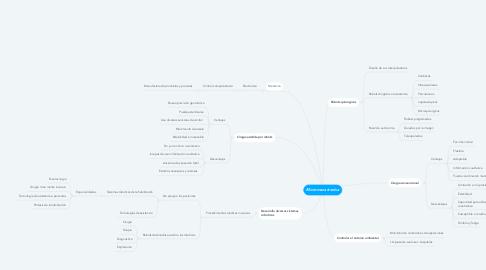 Mind Map: Micromecatronica