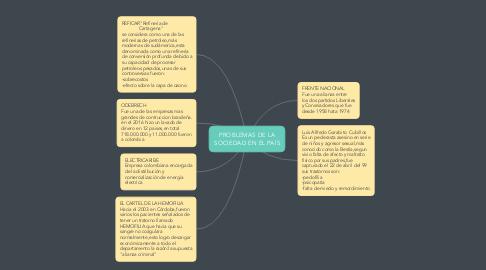 Mind Map: PROBLEMAS DE LA SOCIEDAD EN EL PAÍS