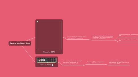 Mind Map: Tecnologías DDR          (incorpora dos canales para enviar los datos de manera simultánea)
