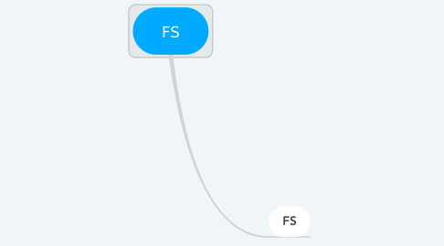 Mind Map: FS