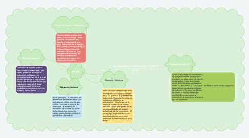 Mind Map: Los principios educativos de la cultura griega