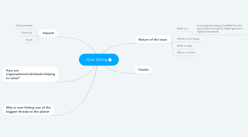 Mind Map: Over fishing