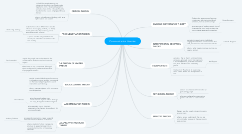 Mind Map: Communication theories.