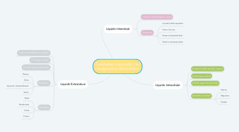 Mind Map: Cavidades corporales y su composición electrolítica