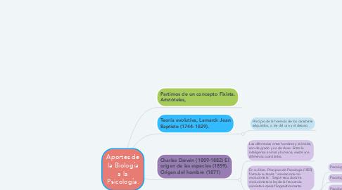 Mind Map: Aportes de la Biología a la Psicología.