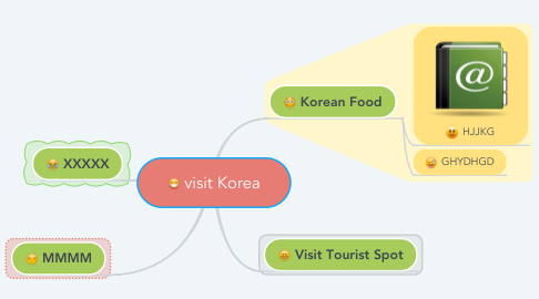 Mind Map: visit Korea