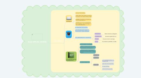Mind Map: AULA VIRTUAL CVUDES