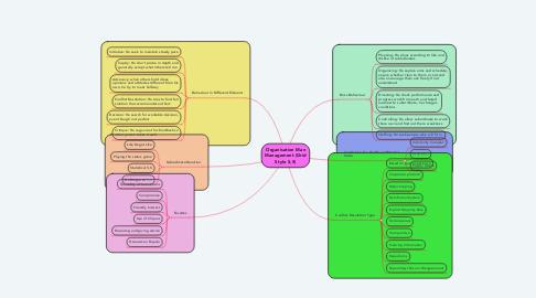Mind Map: Organisation Man Management (Grid Style 5,5)