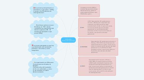 Mind Map: DISPLASIA BRONCOPULMONAR