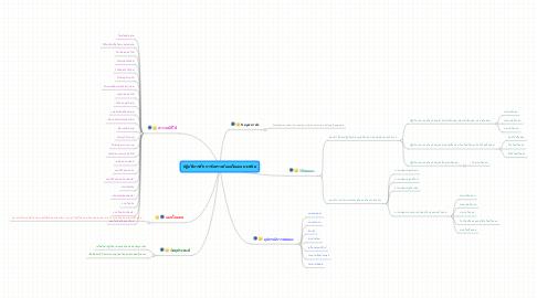 Mind Map: ปฏิบัติการที่8 การวิเคราะห์แอนไอออนบางชนิด