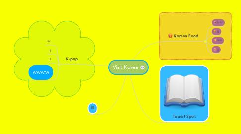 Mind Map: Visit Korea