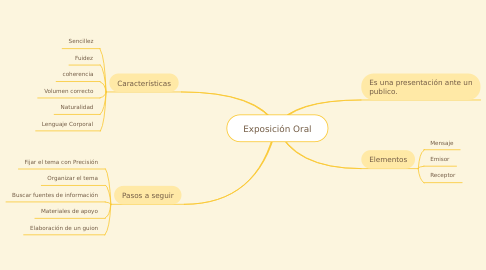 Mind Map: Exposición Oral