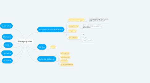 Mind Map: Sofragrup.com