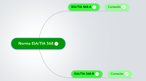 Mind Map: Norma EIA/TIA 568