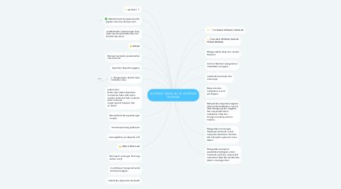 Mind Map: KOPERASI SEKOLAH VS KOPERASI DEWASA