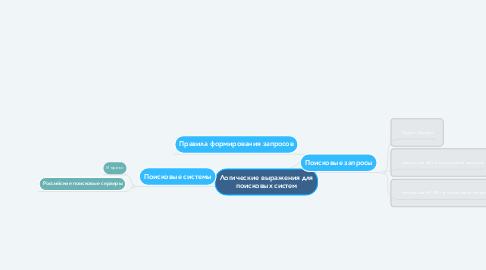 Mind Map: Логические выражения для поисковых систем