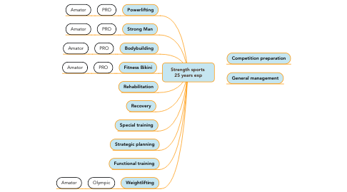 Mind Map: Strength sports  25 years exp
