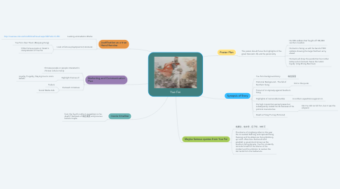 Mind Map: Yue Fei