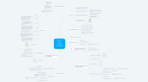 Mind Map: Introduction to Catholic Education; Building Good/Effective Schools: Module 1