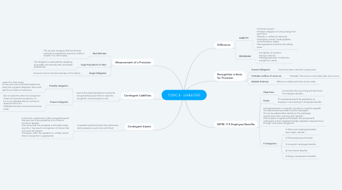 Mind Map: TOPIC 8 - LIABILITIES