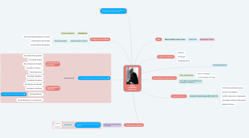 Mind Map: ÉMILE DURKHEIM (1858-1917)