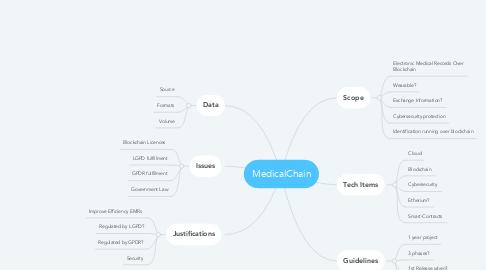 Mind Map: MedicalChain