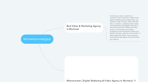 Mind Map: Momentummdigital