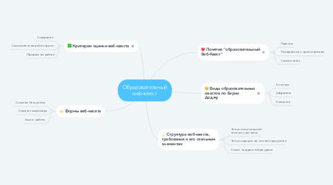 Mind Map: Образовательный web-квест