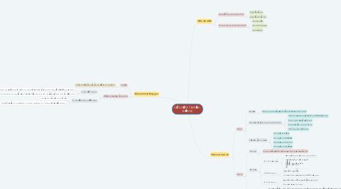 Mind Map: CƠ CHẾ DI TRUYỀN - BIẾN DỊ