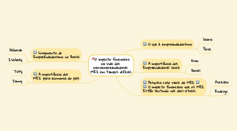 Mind Map: 📌O impacto financeiro  na vida dos  microempreendedores  MEI em tempos difíceis