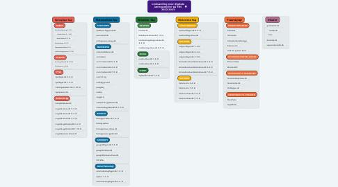 Mind Map: Linksamling over digitale læringsmidler på TBS