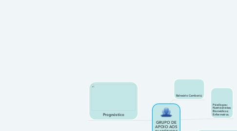 Mind Map: GRUPO DE APOIO AOS DIABÉTICOS