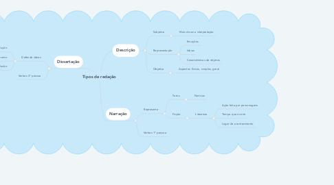 Mind Map: Tipos de redação