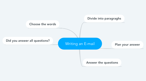 Mind Map: Writing an E-mail