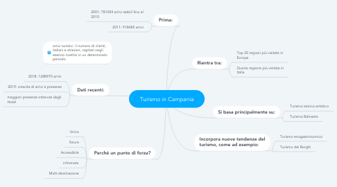 Mind Map: Turismo in Campania