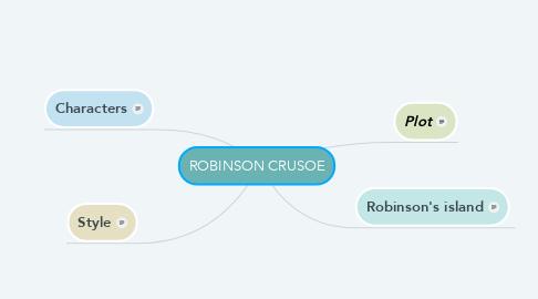 Mind Map: ROBINSON CRUSOE