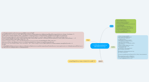 Mind Map: การเรียนรู้แบบผสมผสาน (Blended Learning)