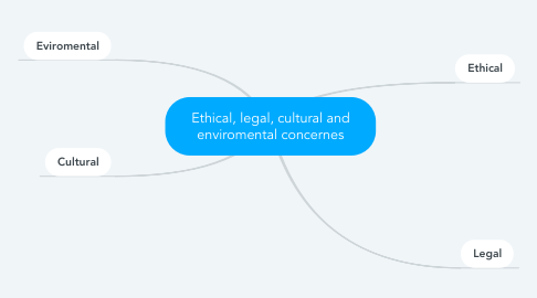 Mind Map: Ethical, legal, cultural and enviromental concernes