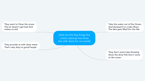 Mind Map: what are the big things the ocean cleanup has show the with done for our world